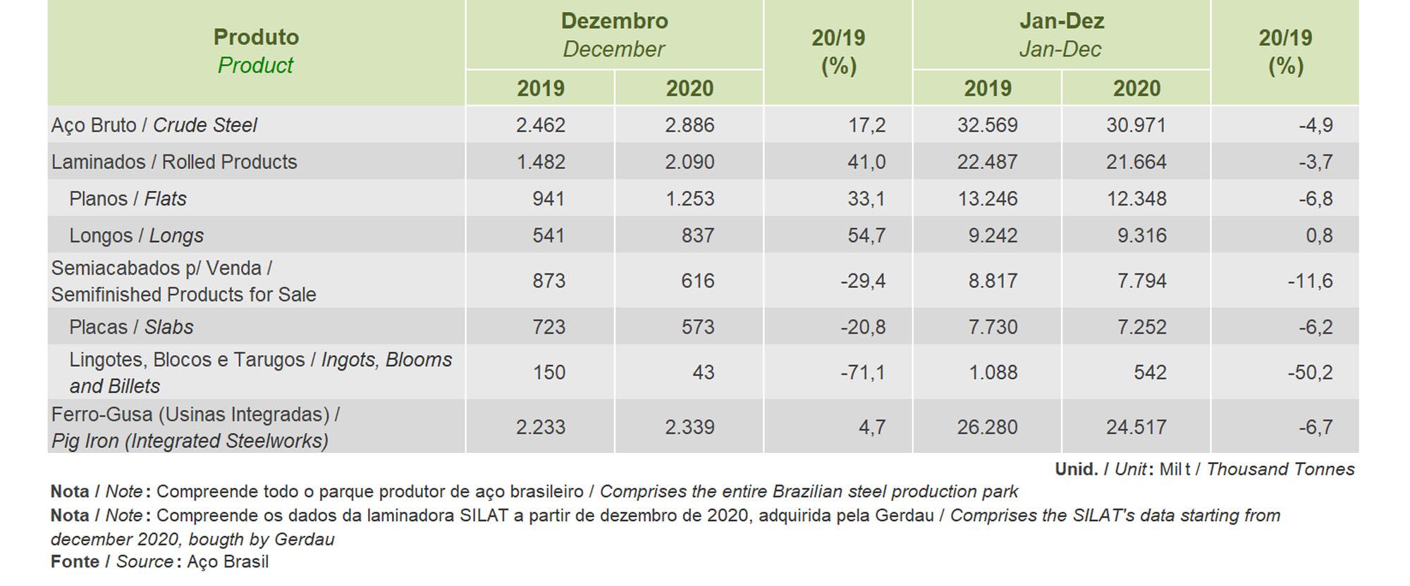 Dezembro 2020 - PRODUÇÃO SIDERÚRGICA BRASILEIRA