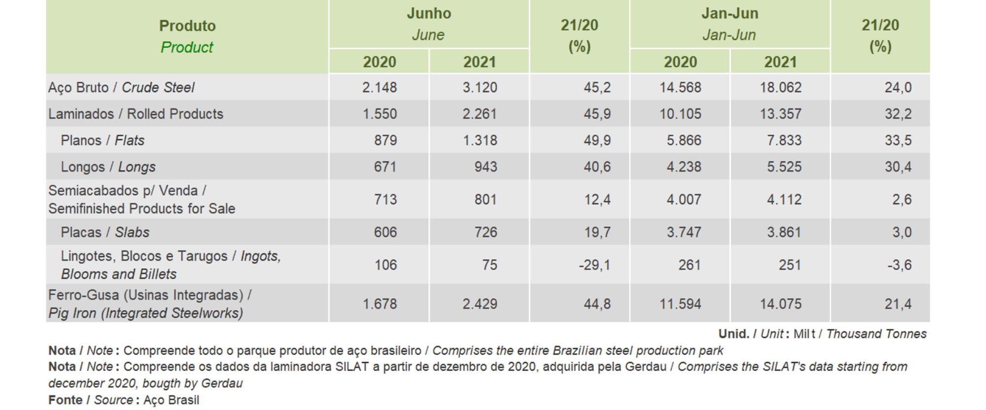 JUNHO 2021 - PRODUÇÃO SIDERÚRGICA BRASILEIRA
